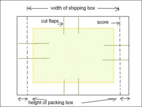 Shipping Your Art Diagram